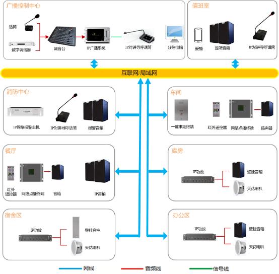 工厂广播系统方案