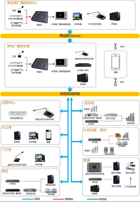 校园广播系统方案