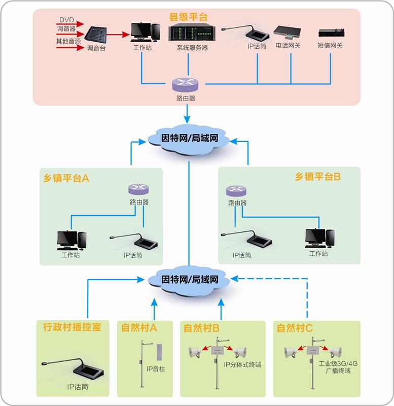 应急广播系统方案